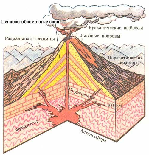 Вулкан схема в разрезе фото 67