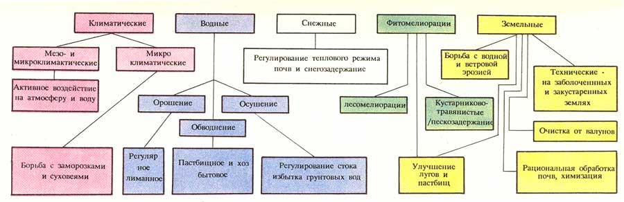 Схема мелиорации