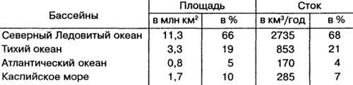 Стока россии по бассейнам океанов